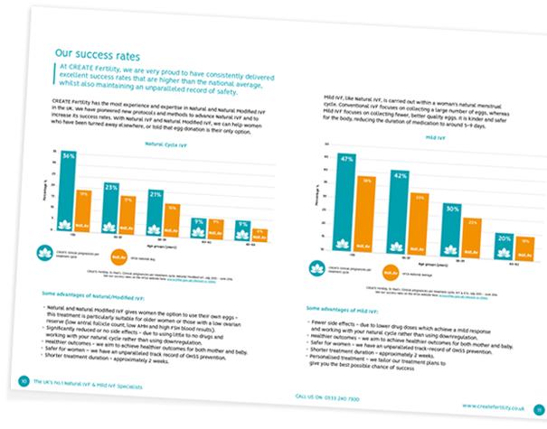 IVF Success Rates   Natural & Mild IVF Success Rates
